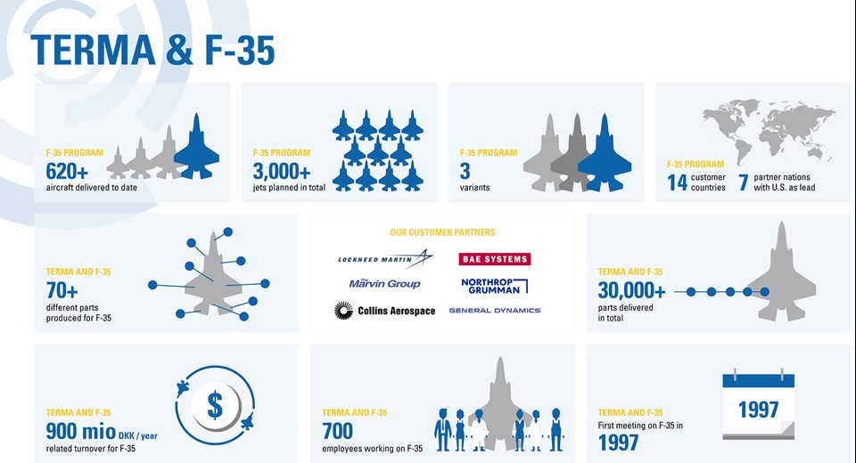 Infographic F35 Banner